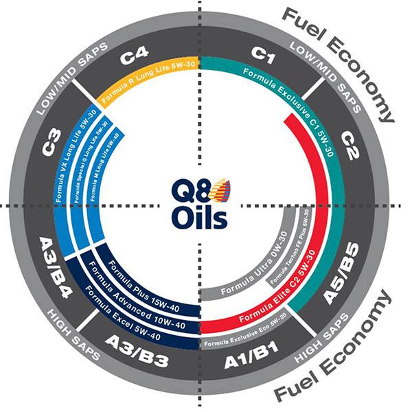 brandstoffen verfaille, tankstation vichte, mazout bestellen, Q8 mazout,olie personenwagens